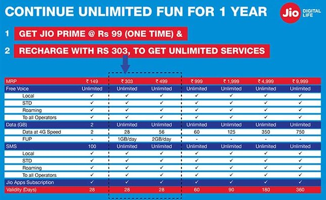 Jio Prime Plans e1488446339465 Reliance Jio Prime offer extended to Apr 15, Get 3 Months FREE till June with Rs 303 recharge 1 News