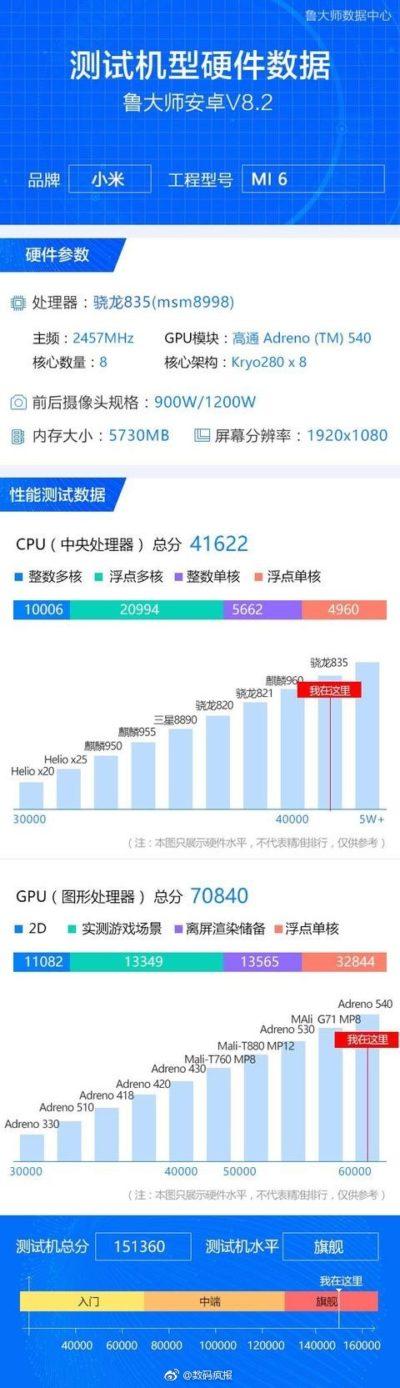 Xiaomi Mi 6 specs e1492531029214 - Xiaomi Mi 6 Renders, Specs, Real Images, Handson Video leak ahead of official launch