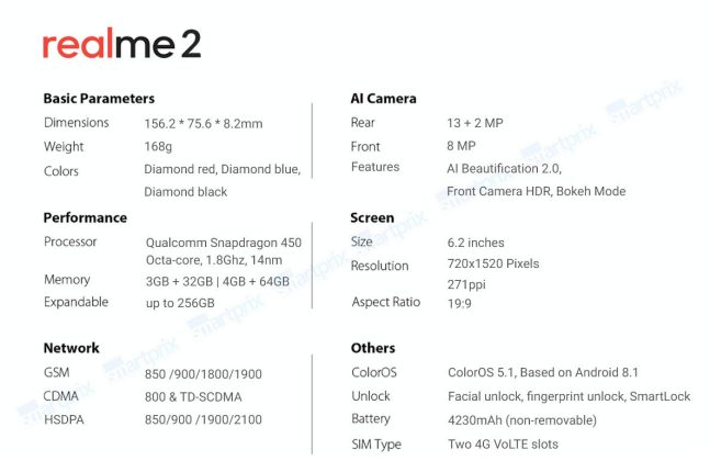 realme 2 specs Realme 2 Full Specifications leak, features Snapdragon 450 [Updated] 1 Leaks | News | Phones
