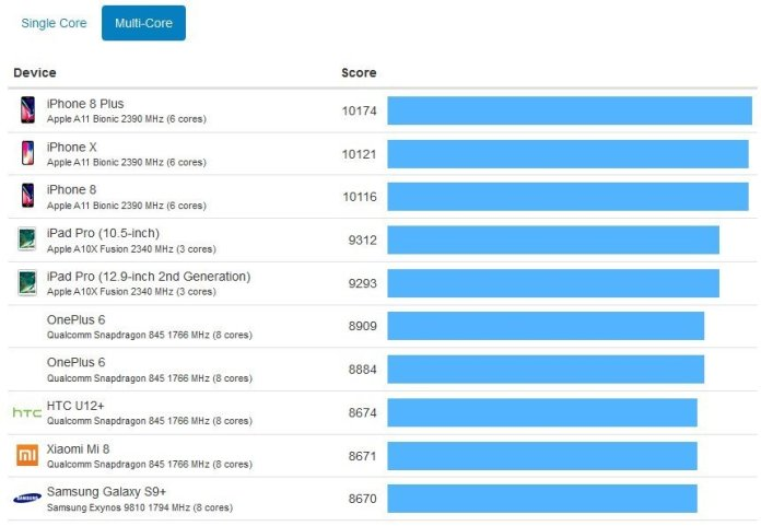Qualcomm Snapdragon 855 Benchmark