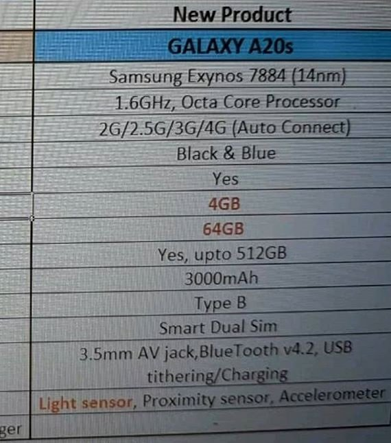 Samsung Galaxy A20s Specifications Exclusive: Samsung Galaxy A20s Renders, Specifications leak; confirm triple camera 3