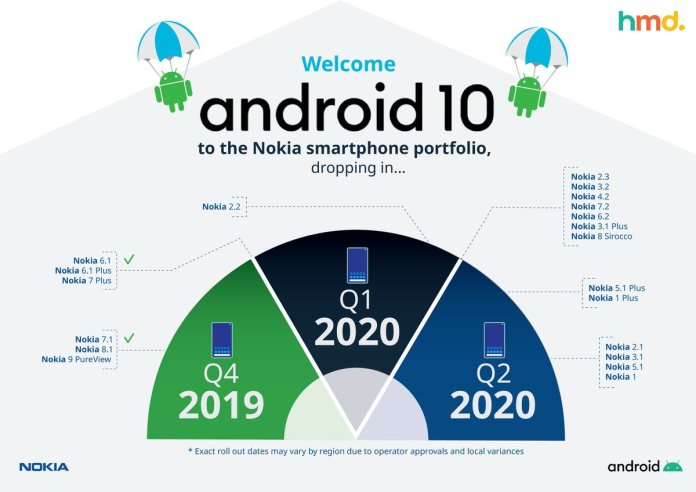 Nokia Android 10 Update Roadmap 2020