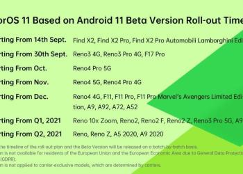 List of OPPO phones which are eligible for ColorOS 11 update based on Android 11