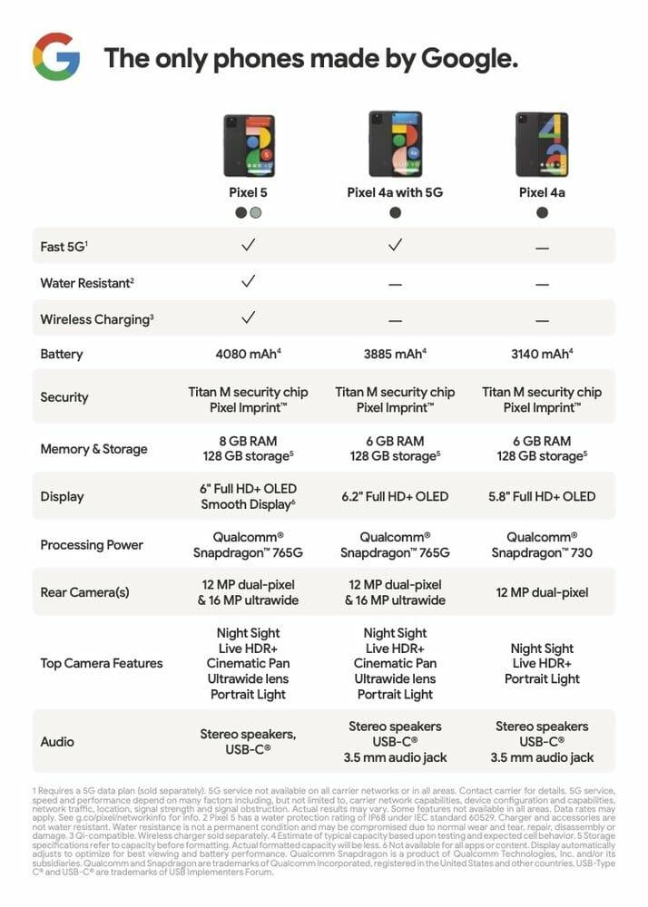 Pixel 5 vs Pixel 4a 5G vs Pixel 4a comparison