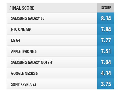 yui Selfie phone LG G4 vs Xperia Z3 vs S6 vs Note 4 vs M9