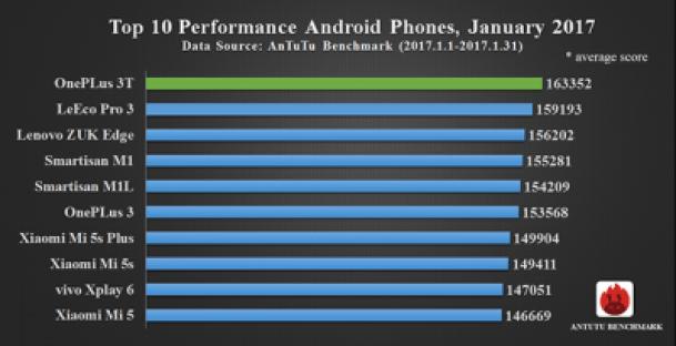 AnTuTu publica lista celor mai puternice telefoane in ianuarie 2017