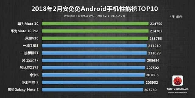 Los móviles más potentes de febrero según Antutu