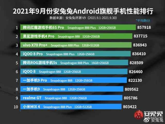 Los móviles gama alta con mejor desempeño del momento, según Antutu