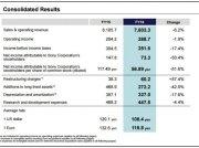 Sony publikovalo finanční výsledky za rok 2016