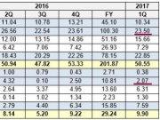 Skvělý finanční výsledek pro Samsung v prvním čtvrtletí 2017