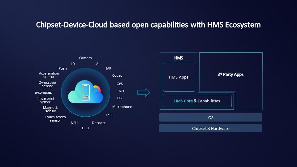 هل تنجح الخدمات التي كشفت عنها Huawei HMS في الاستغناء عن خدمات Google