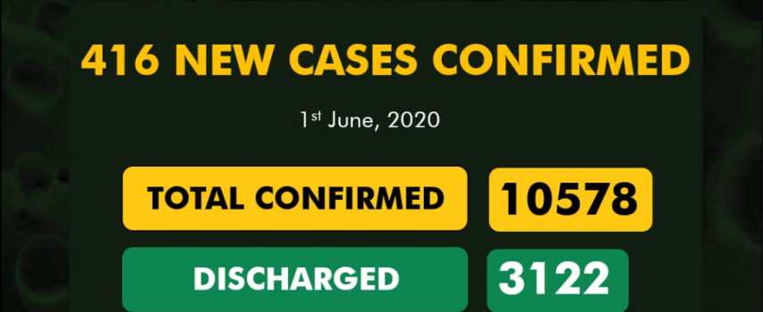 #COVIDUpdate: 416 New Cases Of COVID-19 Have Been Reported In Nigeria