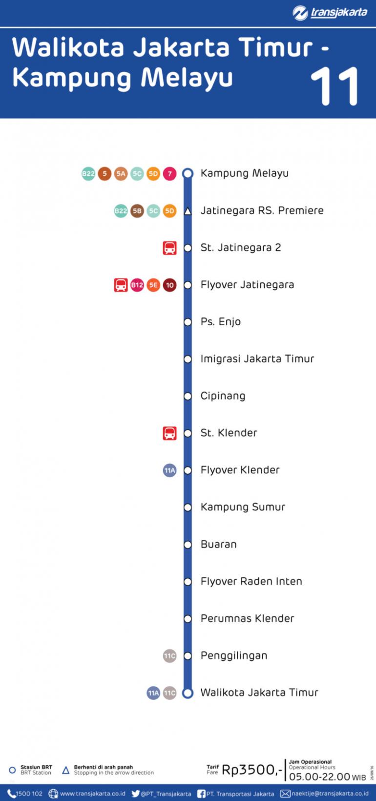 Koridor 11 Walikota Jakarta Timur  - Kampung Melayu
