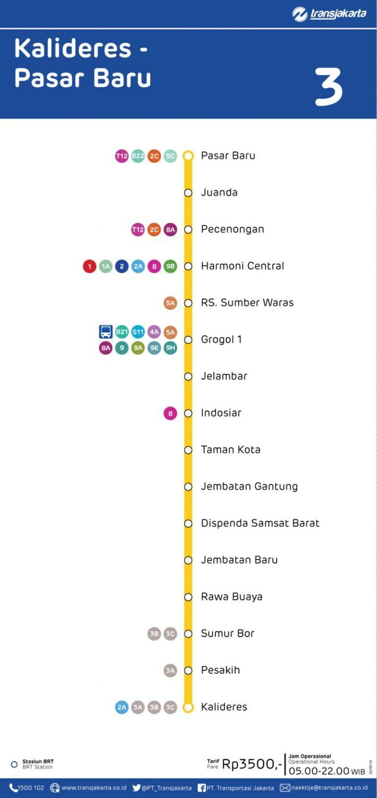 Koridor 3 Terminal Kalideres sampai Stasiun BRT Pasar Baru