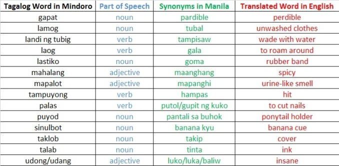 tagalog words in mindoro
