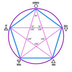 Anel Atlante e os 5 elementos