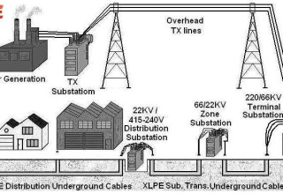 Underground Power Distribution