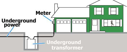 Underground Residential Power Distribution