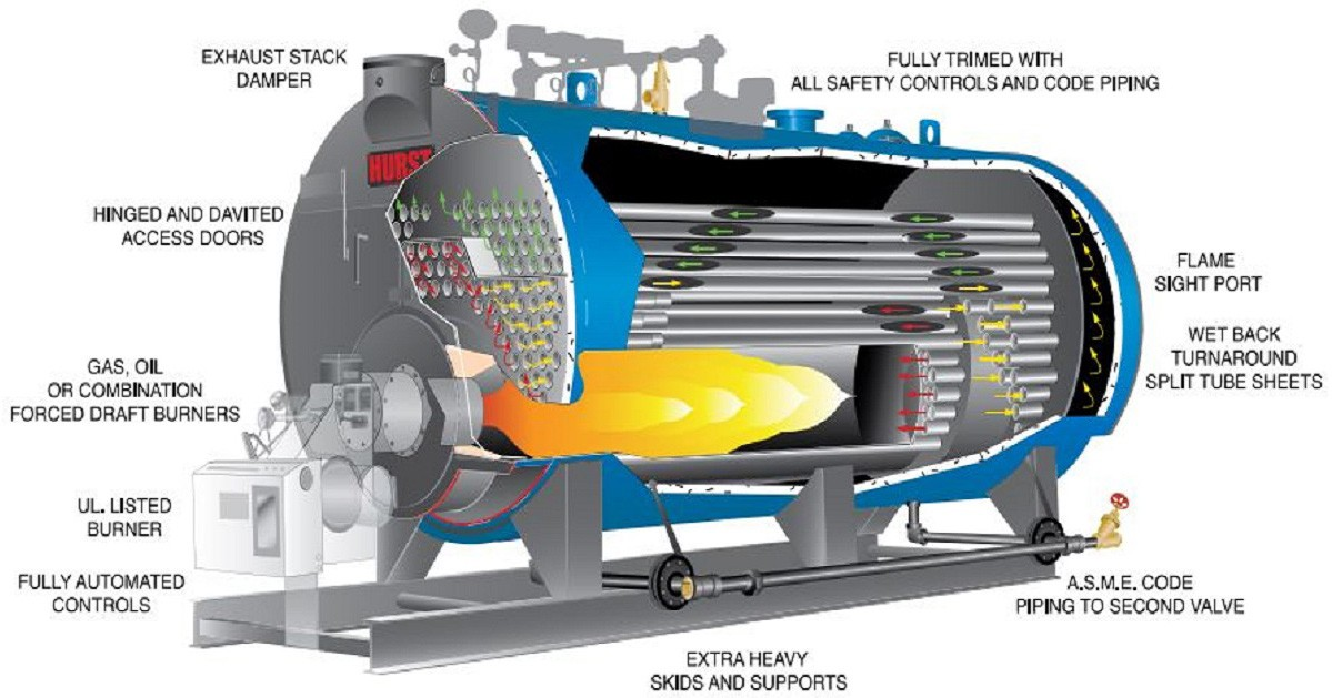 Definition of Boiler and Various Types of Steam Boiler or Steam ...