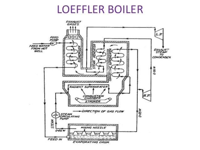 Loeffler Boiler