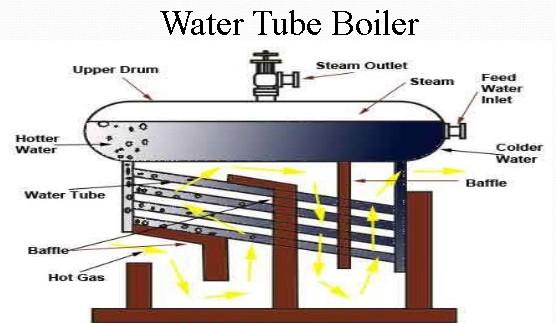 Advantage And Disadvantage Of Water Tube Boiler