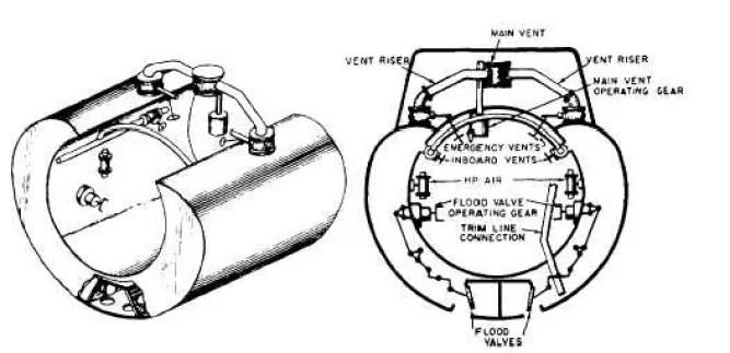 Infografía detallando un tanque de balastro. Estos tanques son utilizados por los submarinos para hundirse.