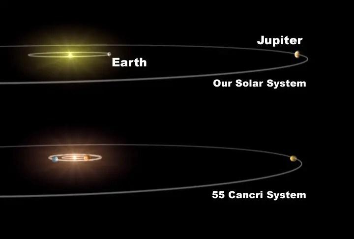 Sistema solar 55 Cancri comparado a nuestro sistema solar.