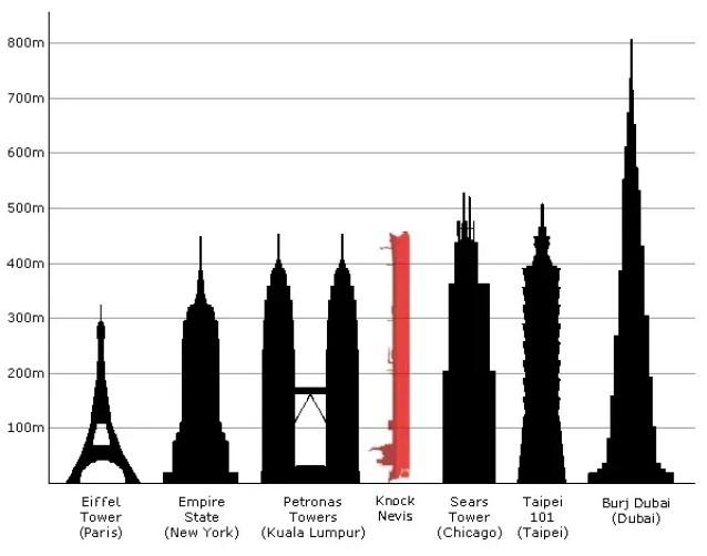 Infografía del carguero más grande del mundo.