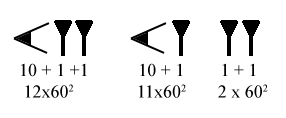 Imagen de números sumerios.