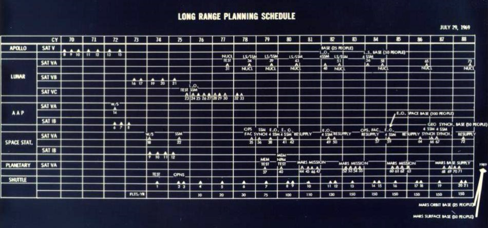 Plan de Wernher von Braun para ir a Marte.