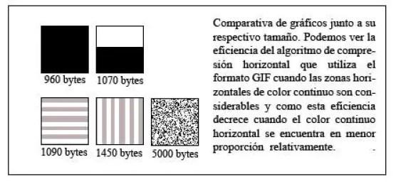 Comparativa gráficos GIF.