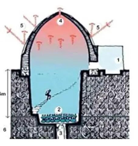 Esquema del funcionamiento de un Yakhchal persa.