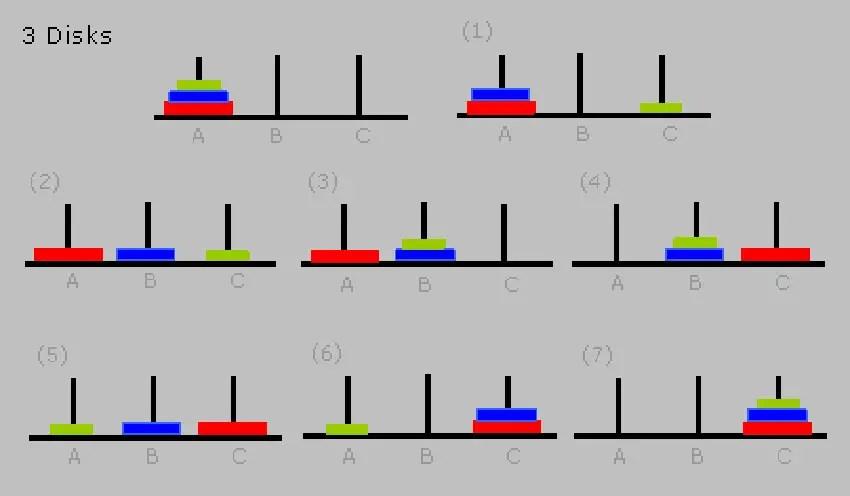Patrón de resolución de las Torres de Hanoi con 3 piezas.