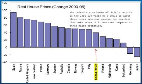 Gráfico de la burbuja inmobiliaria del 2006.