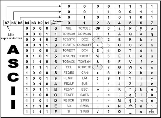 Tabla de caracteres ASCII.