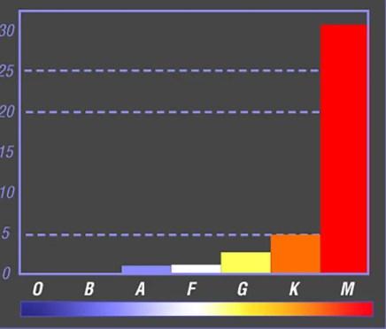 Distribución y tipos de estrella en el universo según su color.