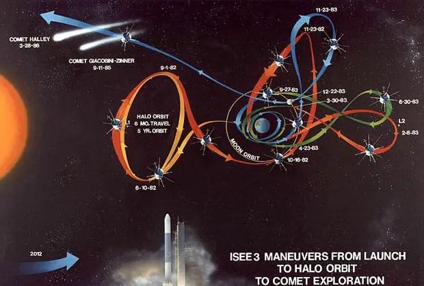Esquema de la travesía del satélite ISEE-3/ICE.