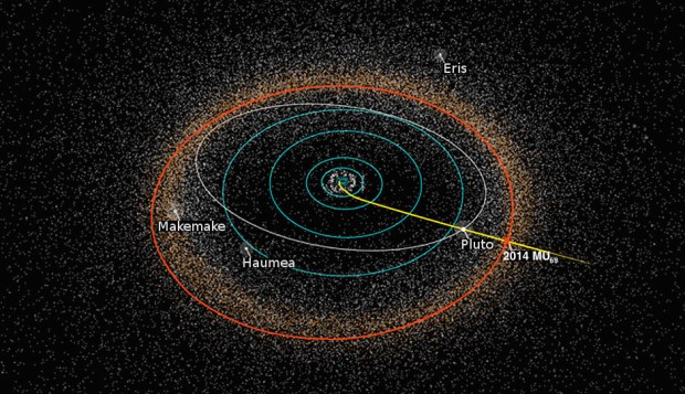 New Horizons path. Next stop Kuiper Belt Object MU69