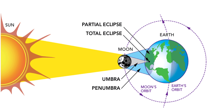 Solar Eclipse 2017 Part 1: Learn About Solar Eclipses