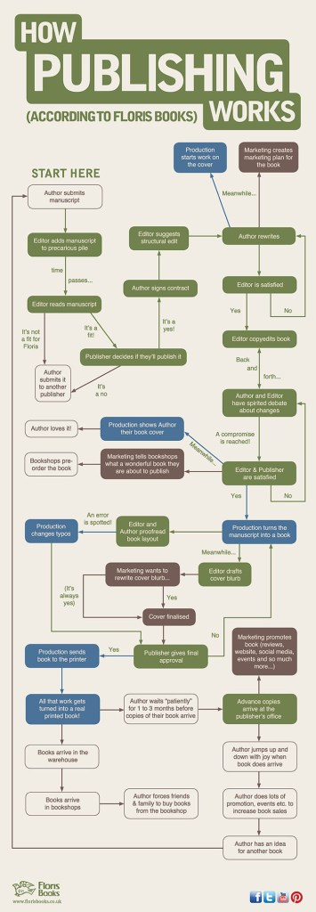 FLORIS BOOKS - Inforgraphic flowchart of the publishing process