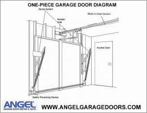 Door Diagram & ©Don Vandervort HomeTips Panel Door