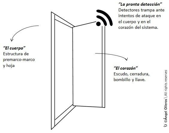 Cómo reconocer puertas de seguridad homologada