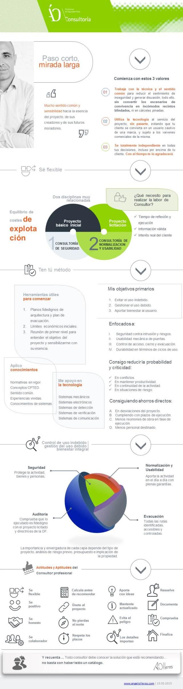 metodo de trabajo de angel olleros_consultoría seguridad fisica.