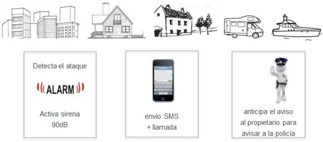 aplicaciones deteccion anticipada en viviendas