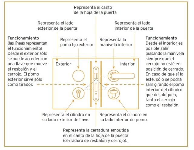 Como entender un grafico de equipamiento de puerta by angel olleros