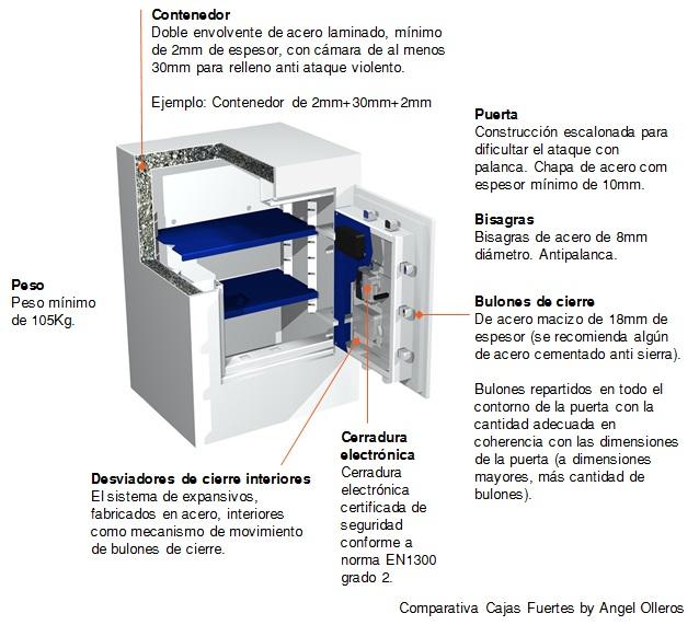 0b8d3b433e8f Comparativa cajas fuertes y cajas de seguridad - Ángel Olleros