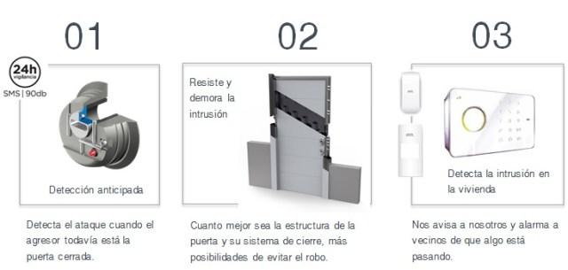 sistema de alarma o puerta de seguridad