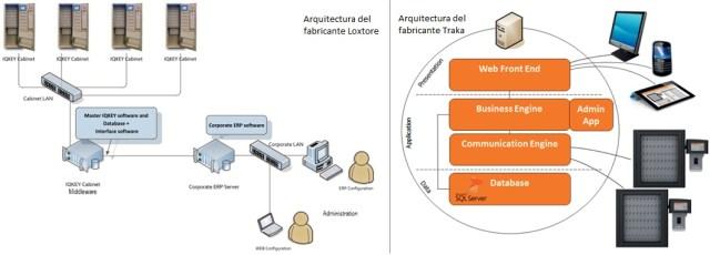 arquitectura web armarios electronicos gestion llaves