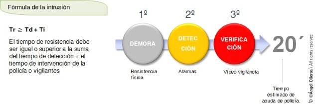 Fórmula de la intrusión para disuasión del robo en residencial Angel Olleros