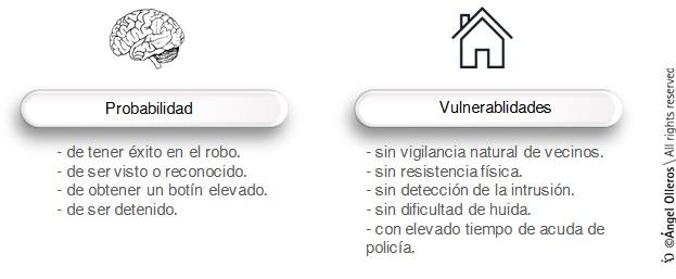 Prevención del robo en domicilios Angel Olleros